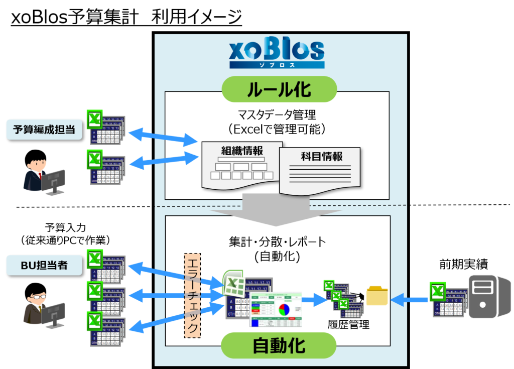 xoBlos予算集計 利用イメージ